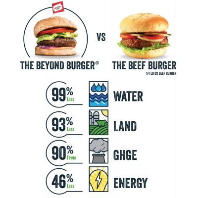 Beyond Burguer 2Un 227gr Beyond Meat
